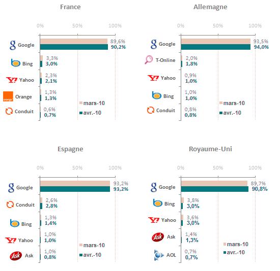 Top des moteurs de recherche sur Internet, création de site internet à Angoulême